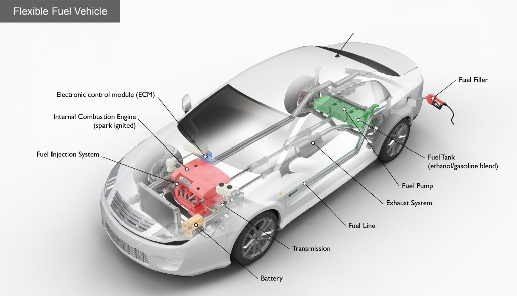 Key Components of the Flex Fuel Vehicle
