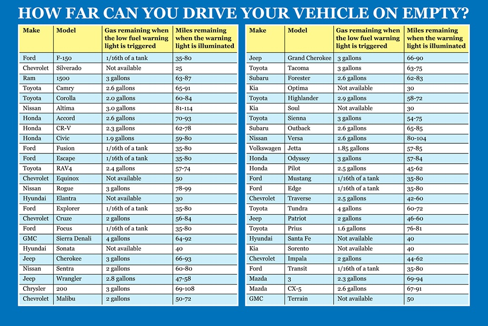 How far can you drive after turning on the gaslight chart